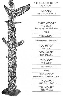Индейский тотемный столб с обозначением изображенных на нем существ